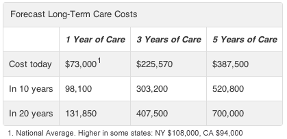 Cost of Care Forecast